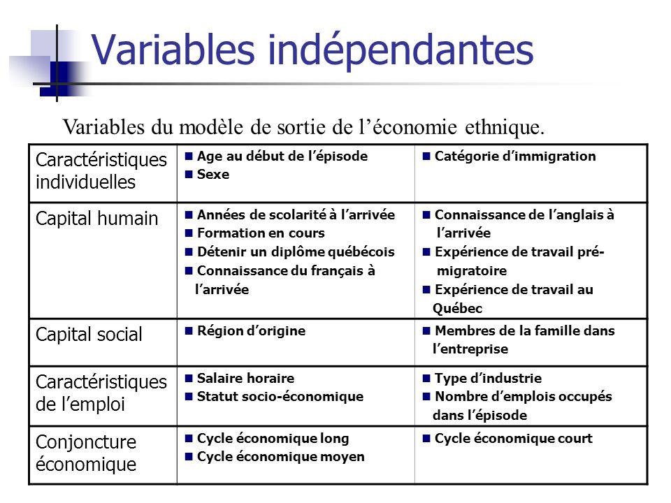 Variables indépendantes Caractéristiques individuelles Age au début de lépisode Sexe Catégorie dimmigration Capital humain Années de scolarité à larri