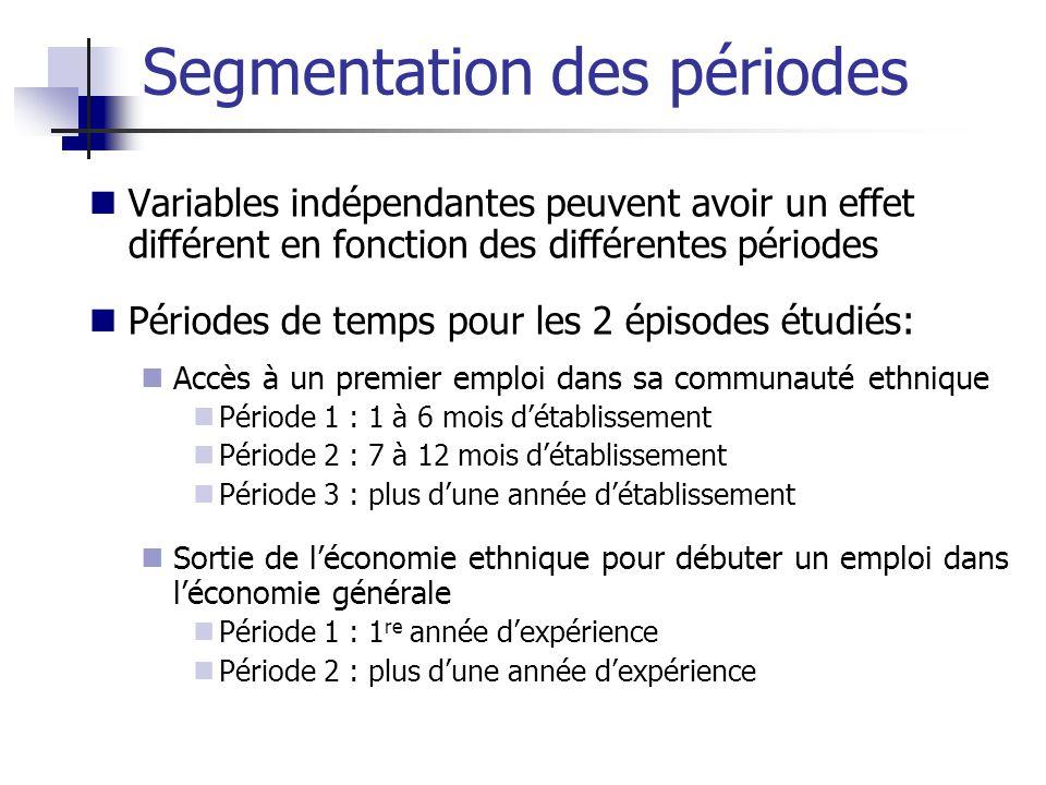 Variables indépendantes peuvent avoir un effet différent en fonction des différentes périodes Périodes de temps pour les 2 épisodes étudiés: Accès à u