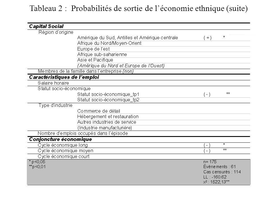 Tableau 2 : Probabilités de sortie de léconomie ethnique (suite)