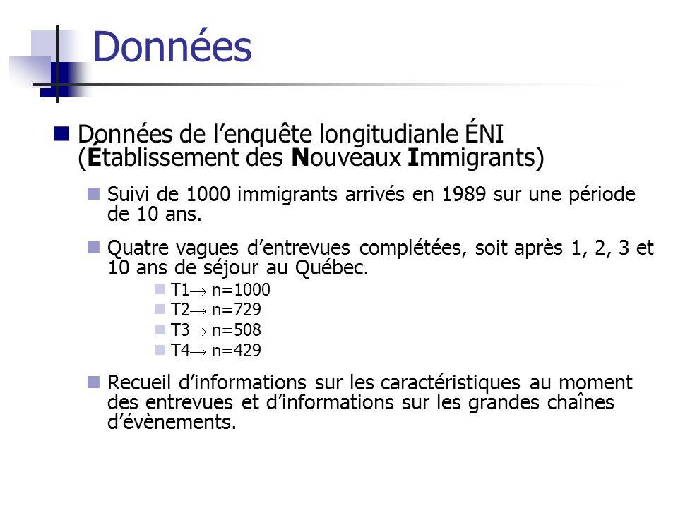 Données de lenquête longitudianle ÉNI (Établissement des Nouveaux Immigrants) Suivi de 1000 immigrants arrivés en 1989 sur une période de 10 ans. Quat