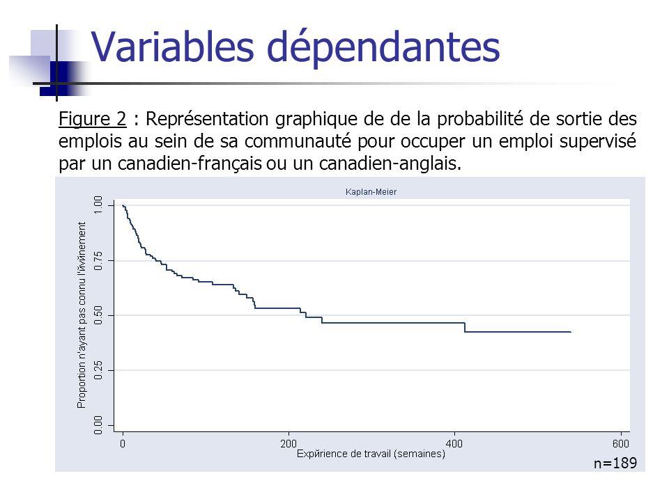 Figure 2 : Représentation graphique de de la probabilité de sortie des emplois au sein de sa communauté pour occuper un emploi supervisé par un canadi
