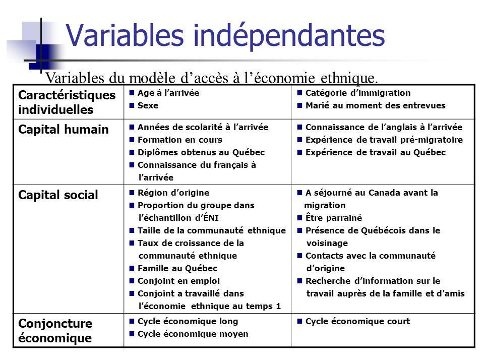 Variables indépendantes Variables du modèle daccès à léconomie ethnique. Caractéristiques individuelles Age à larrivée Sexe Catégorie dimmigration Mar