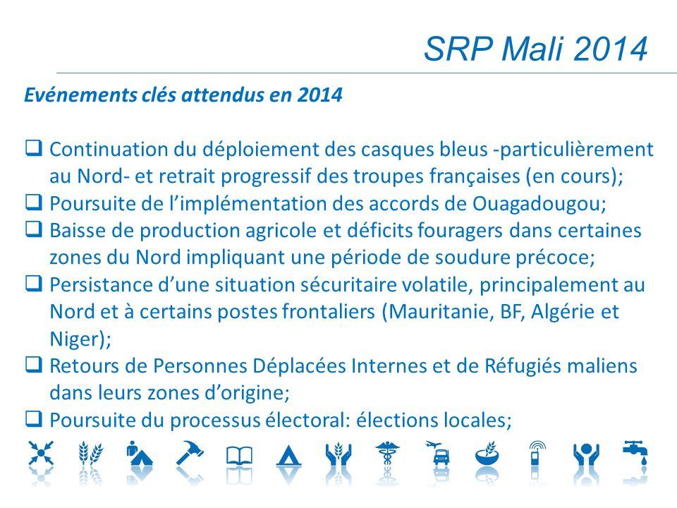 SRP Mali 2014 Evénements clés attendus en 2014 Continuation du déploiement des casques bleus -particulièrement au Nord- et retrait progressif des troupes françaises (en cours); Poursuite de limplémentation des accords de Ouagadougou; Baisse de production agricole et déficits fouragers dans certaines zones du Nord impliquant une période de soudure précoce; Persistance dune situation sécuritaire volatile, principalement au Nord et à certains postes frontaliers (Mauritanie, BF, Algérie et Niger); Retours de Personnes Déplacées Internes et de Réfugiés maliens dans leurs zones dorigine; Poursuite du processus électoral: élections locales;