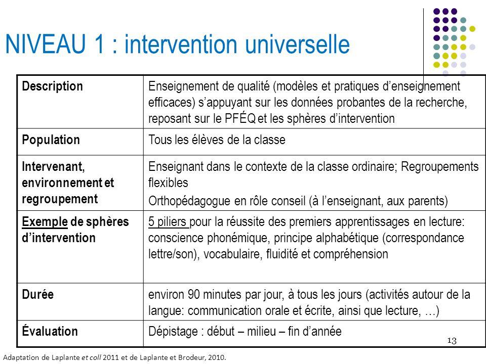 13 NIVEAU 1 : intervention universelle Description Enseignement de qualité (modèles et pratiques denseignement efficaces) sappuyant sur les données pr