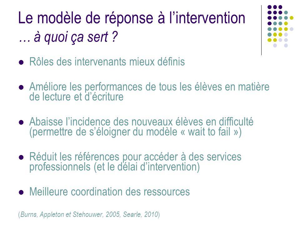 Le modèle de réponse à lintervention … à quoi ça sert ? Rôles des intervenants mieux définis Améliore les performances de tous les élèves en matière d