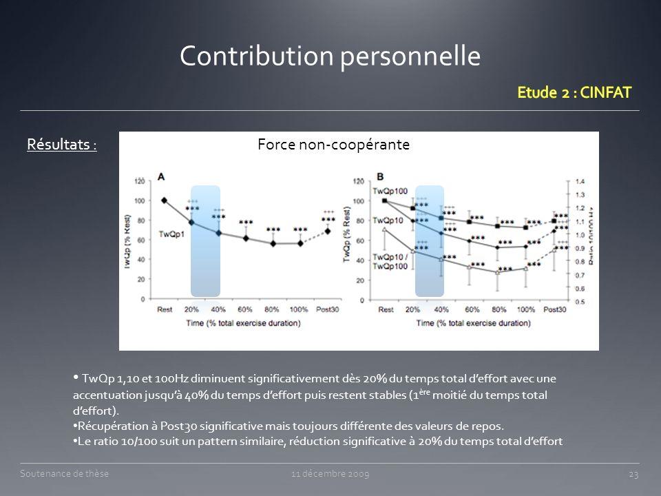 Contribution personnelle Résultats : TwQp 1,10 et 100Hz diminuent significativement dès 20% du temps total deffort avec une accentuation jusquà 40% du