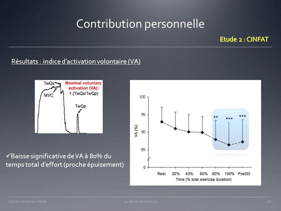 Contribution personnelle Résultats : indice dactivation volontaire (VA) Baisse significative de VA à 80% du temps total deffort (proche épuisement) 11