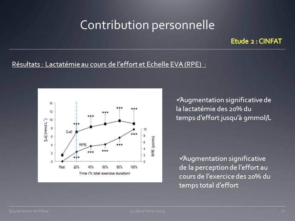 Contribution personnelle Résultats : Lactatémie au cours de leffort et Echelle EVA (RPE) : Augmentation significative de la perception de leffort au c
