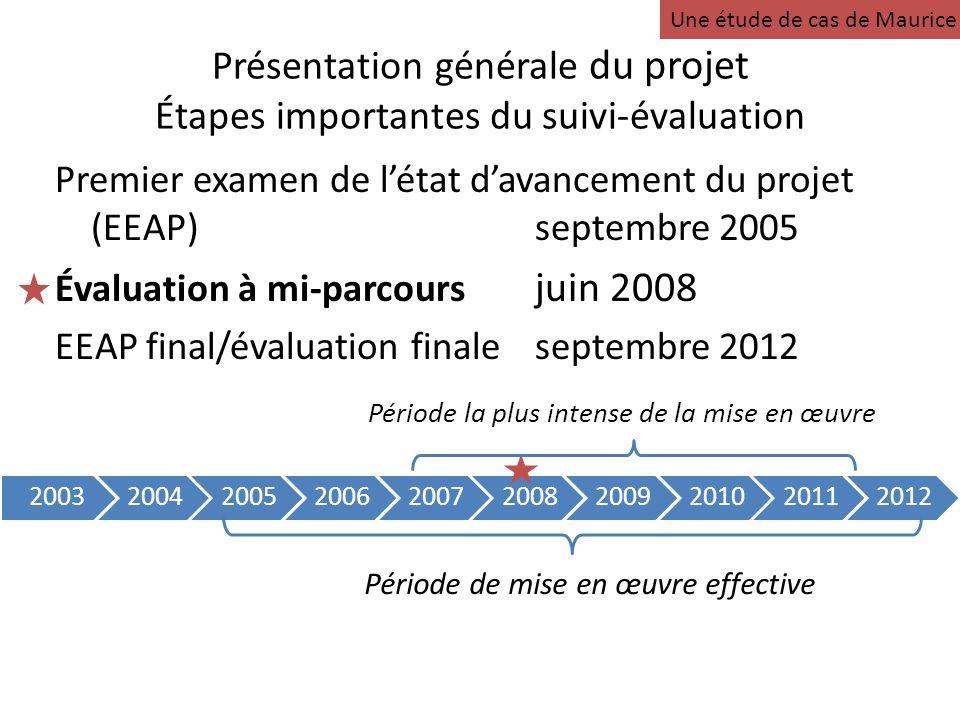 Présentation générale du projet Étapes importantes du suivi-évaluation Premier examen de létat davancement du projet (EEAP)septembre 2005 Évaluation à