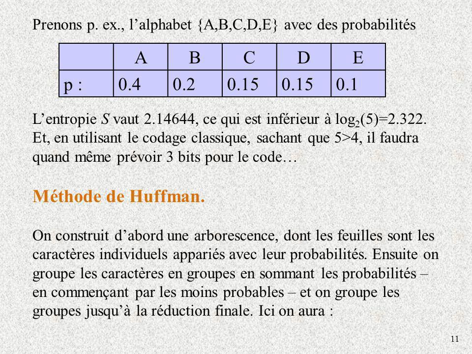 11 Prenons p. ex., lalphabet {A,B,C,D,E} avec des probabilités Lentropie S vaut 2.14644, ce qui est inférieur à log 2 (5)=2.322. Et, en utilisant le c