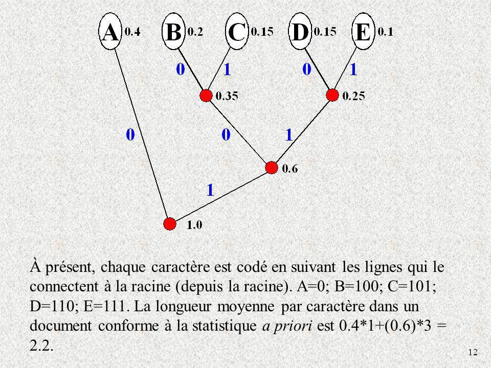 12 À présent, chaque caractère est codé en suivant les lignes qui le connectent à la racine (depuis la racine). A=0; B=100; C=101; D=110; E=111. La lo