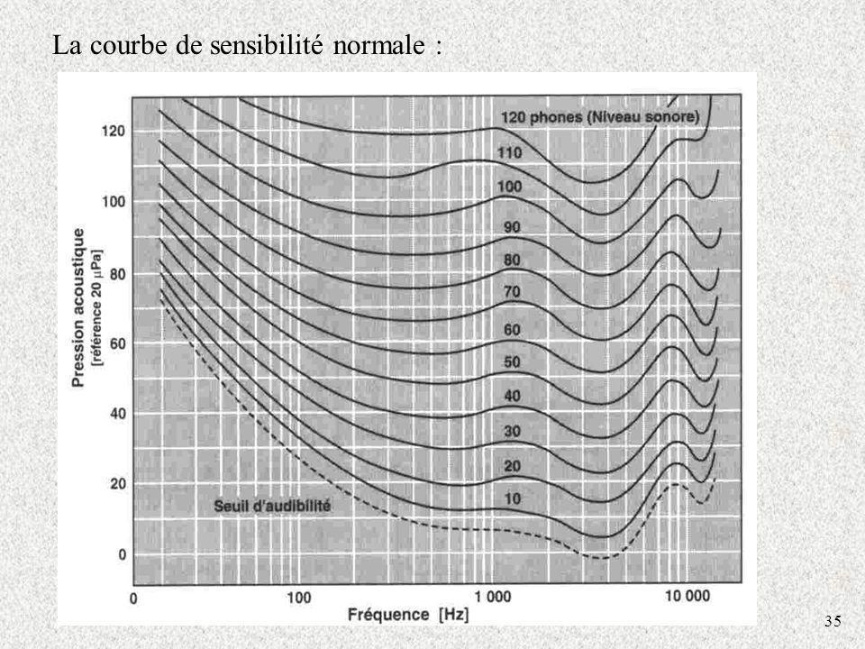 35 La courbe de sensibilité normale :