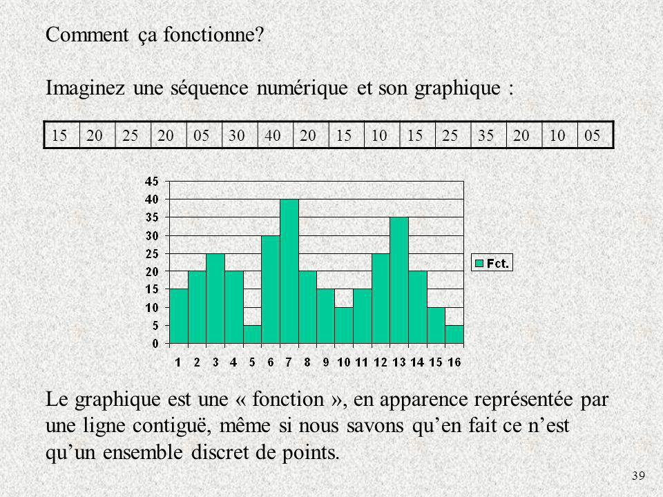 39 Comment ça fonctionne? Imaginez une séquence numérique et son graphique : 15202520053040201510152535201005 Le graphique est une « fonction », en ap