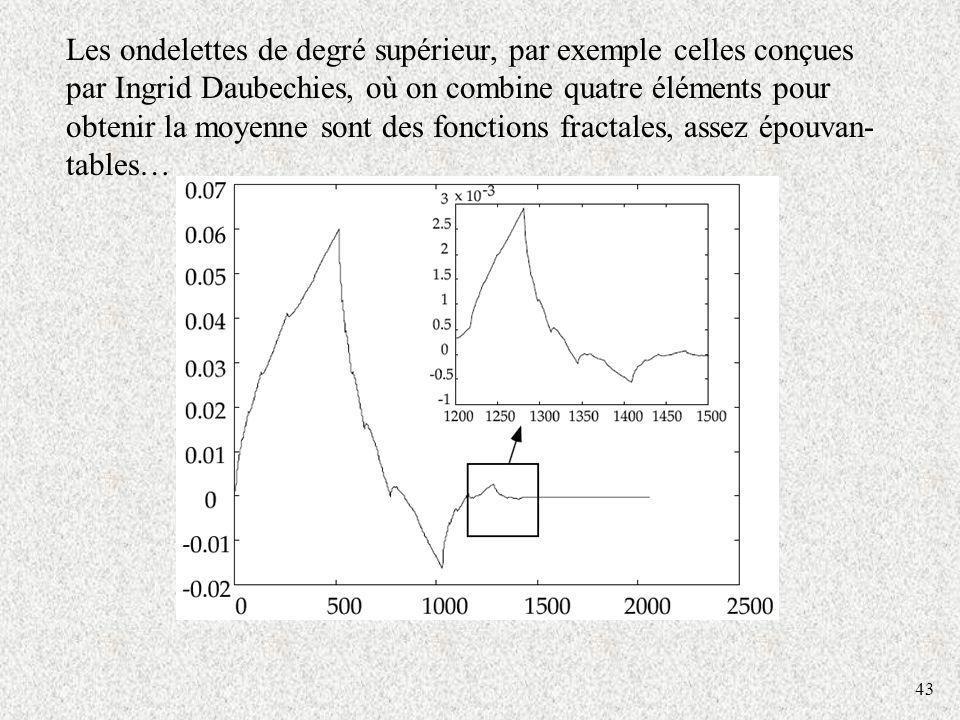 43 Les ondelettes de degré supérieur, par exemple celles conçues par Ingrid Daubechies, où on combine quatre éléments pour obtenir la moyenne sont des fonctions fractales, assez épouvan- tables…