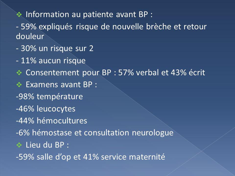 Information au patiente avant BP : - 59% expliqués risque de nouvelle brèche et retour douleur - 30% un risque sur 2 - 11% aucun risque Consentement p