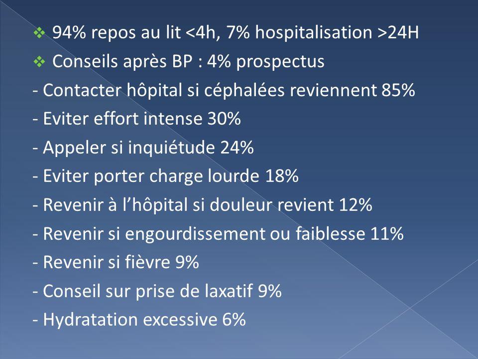 94% repos au lit 24H Conseils après BP : 4% prospectus - Contacter hôpital si céphalées reviennent 85% - Eviter effort intense 30% - Appeler si inquié