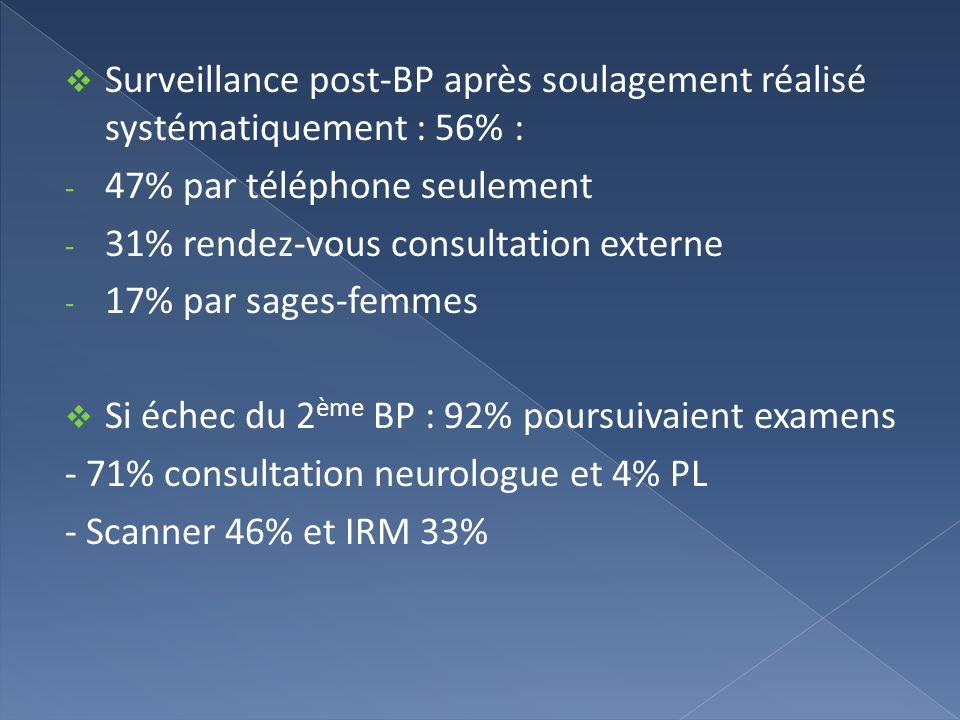 Surveillance post-BP après soulagement réalisé systématiquement : 56% : - 47% par téléphone seulement - 31% rendez-vous consultation externe - 17% par