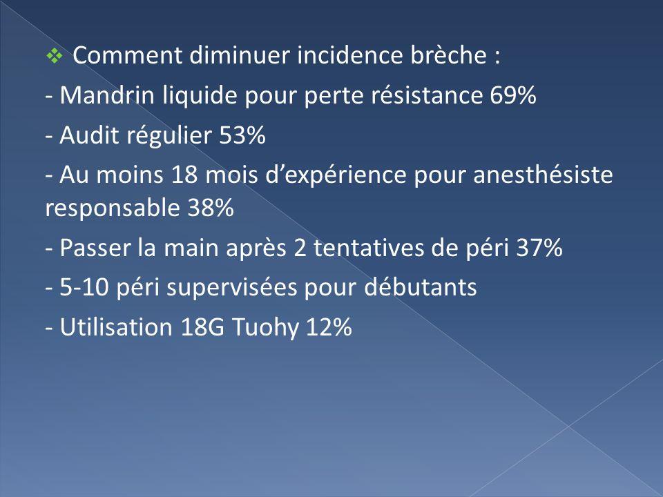 Comment diminuer incidence brèche : - Mandrin liquide pour perte résistance 69% - Audit régulier 53% - Au moins 18 mois dexpérience pour anesthésiste