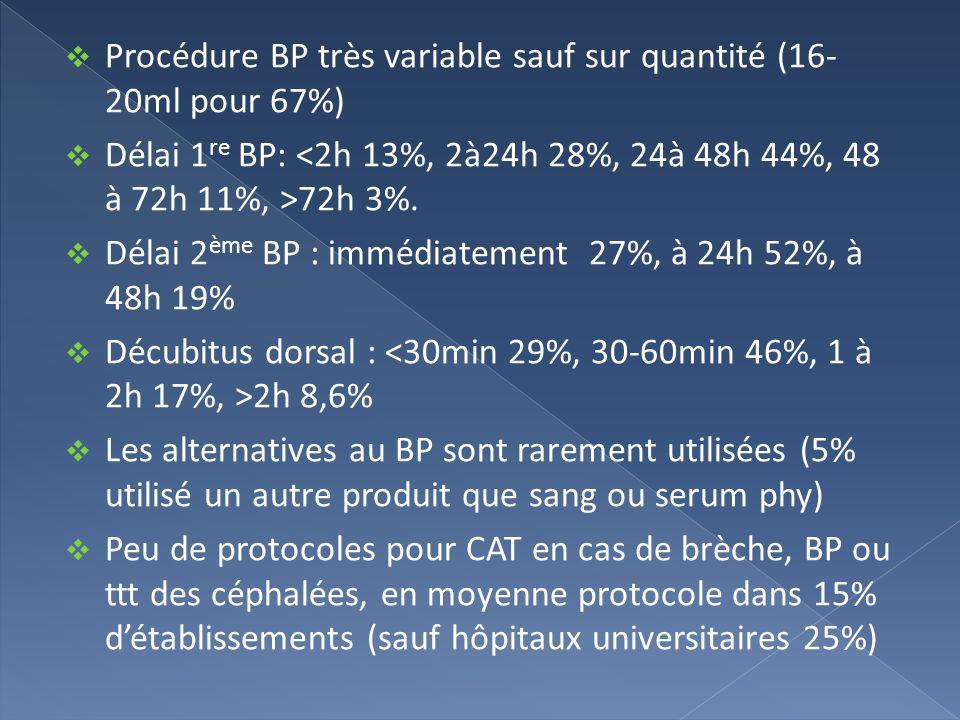 Procédure BP très variable sauf sur quantité (16- 20ml pour 67%) Délai 1 re BP: 72h 3%. Délai 2 ème BP : immédiatement 27%, à 24h 52%, à 48h 19% Décub