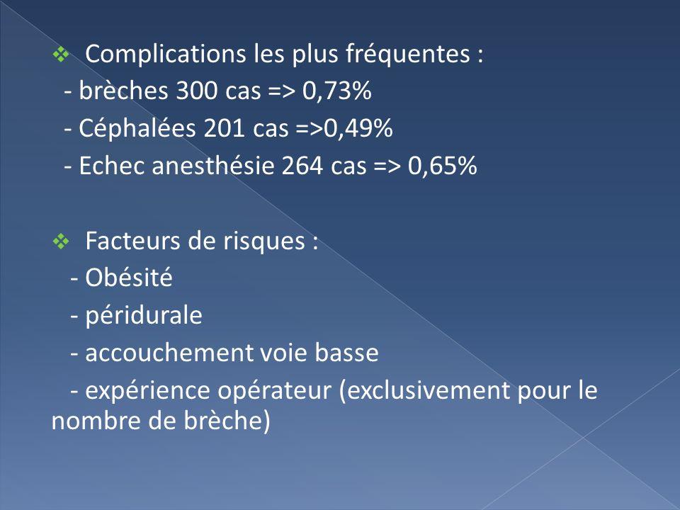 Complications les plus fréquentes : - brèches 300 cas => 0,73% - Céphalées 201 cas =>0,49% - Echec anesthésie 264 cas => 0,65% Facteurs de risques : -