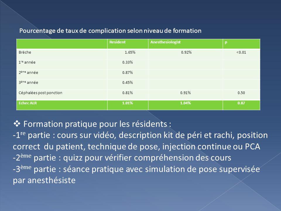ResidentAnesthesiologistp Brèche 1.65% 0.92%<0.01 1 re année0.33% 2 ème année0.87% 3 ème année0.45% Céphalées post ponction0.81%0.91%0.50 Echec ALR1.0
