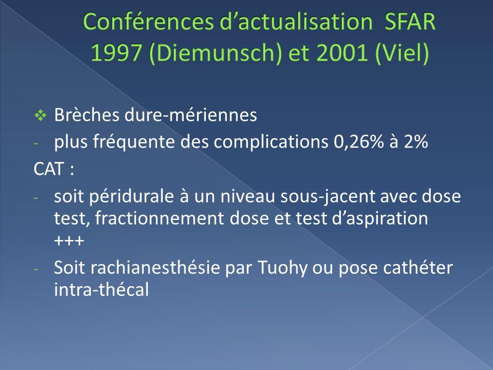 Brèches dure-mériennes - plus fréquente des complications 0,26% à 2% CAT : - soit péridurale à un niveau sous-jacent avec dose test, fractionnement do
