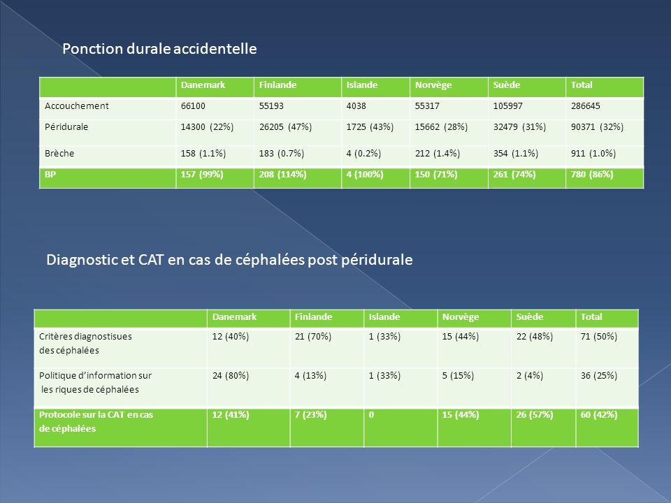 DanemarkFinlandeIslandeNorvègeSuèdeTotal Accouchement6610055193403855317105997286645 Péridurale14300 (22%)26205 (47%)1725 (43%)15662 (28%)32479 (31%)9