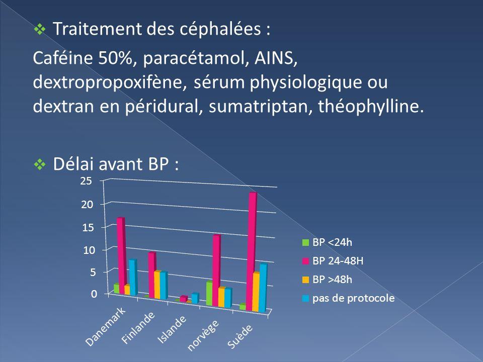 Traitement des céphalées : Caféine 50%, paracétamol, AINS, dextropropoxifène, sérum physiologique ou dextran en péridural, sumatriptan, théophylline.