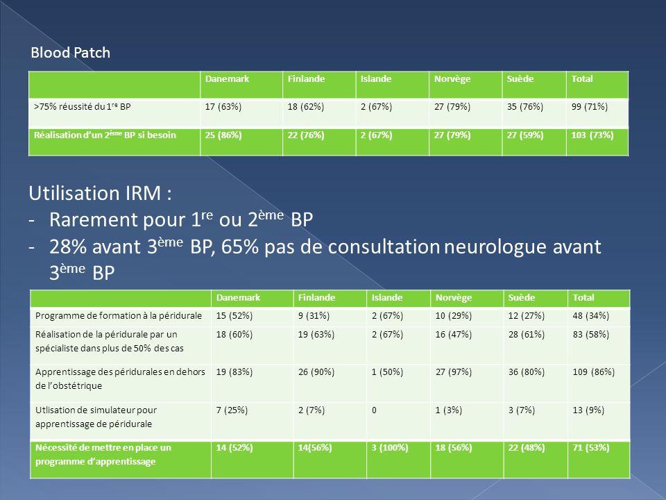 DanemarkFinlandeIslandeNorvègeSuèdeTotal >75% réussité du 1 re BP17 (63%)18 (62%)2 (67%)27 (79%)35 (76%)99 (71%) Réalisation dun 2 ème BP si besoin25