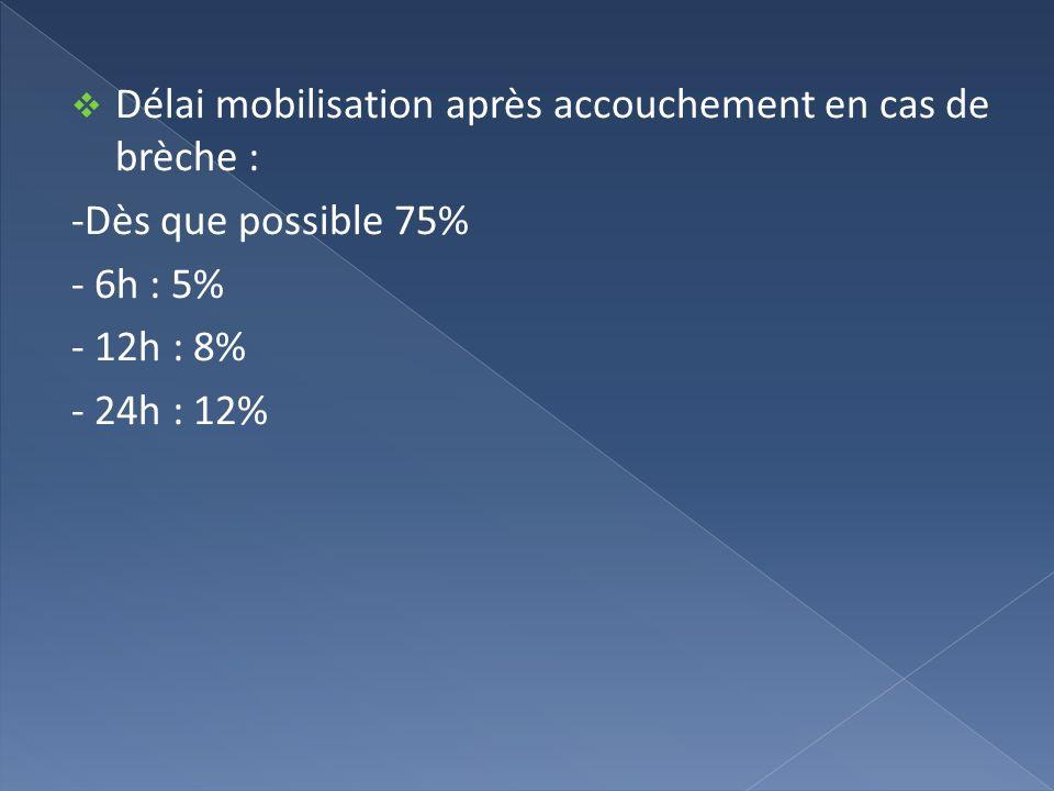 Délai mobilisation après accouchement en cas de brèche : -Dès que possible 75% - 6h : 5% - 12h : 8% - 24h : 12%