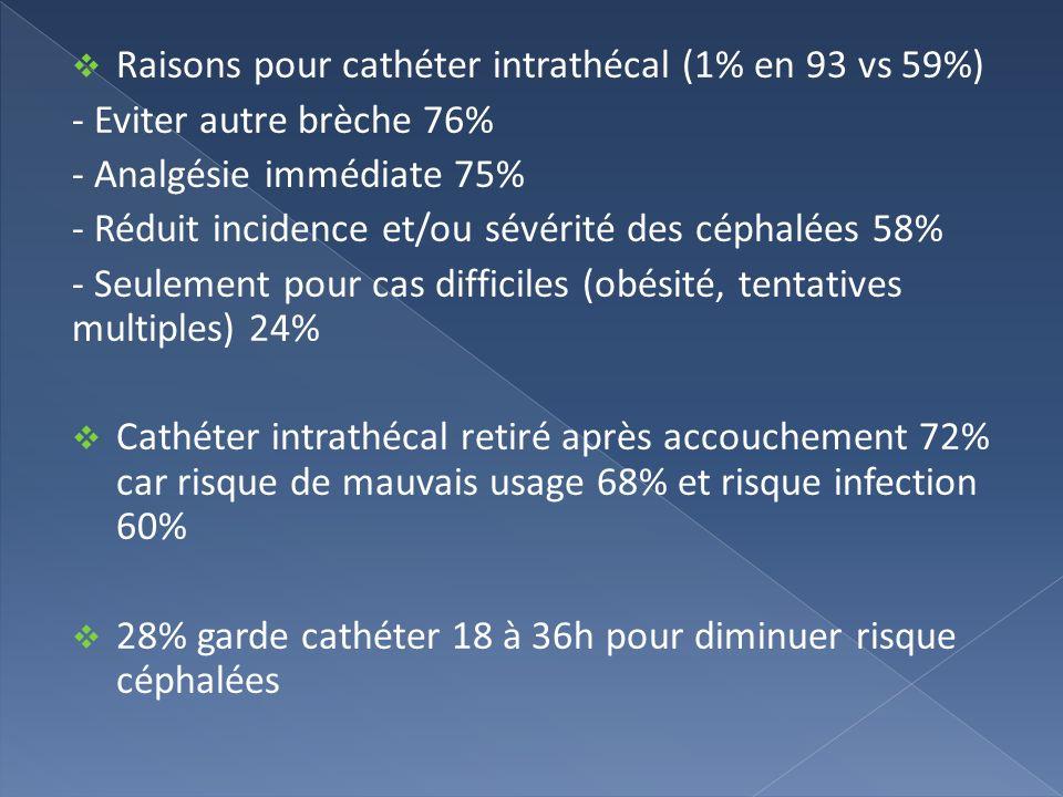 Raisons pour cathéter intrathécal (1% en 93 vs 59%) - Eviter autre brèche 76% - Analgésie immédiate 75% - Réduit incidence et/ou sévérité des céphalée