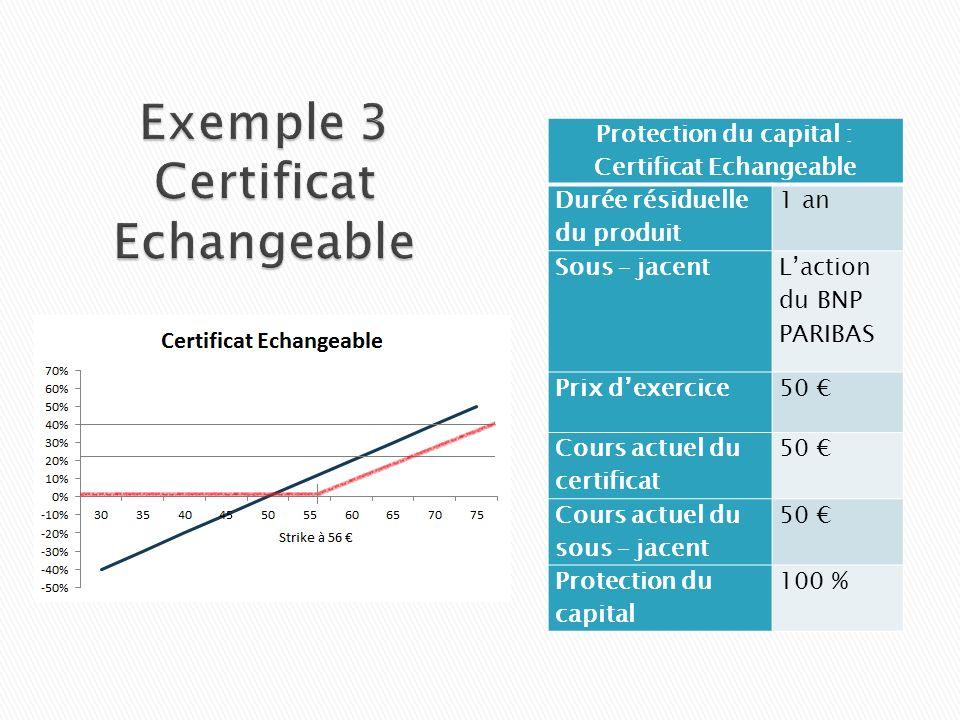 Protection du capital : Certificat Echangeable Durée résiduelle du produit 1 an Sous – jacent Laction du BNP PARIBAS Prix dexercice50 Cours actuel du