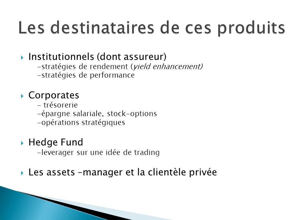 Institutionnels (dont assureur) -stratégies de rendement (yield enhancement) -stratégies de performance Corporates - trésorerie -épargne salariale, st
