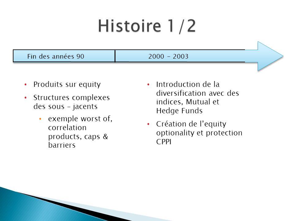 Fin des années 902000 - 2003 Introduction de la diversification avec des indices, Mutual et Hedge Funds Création de lequity optionality et protection