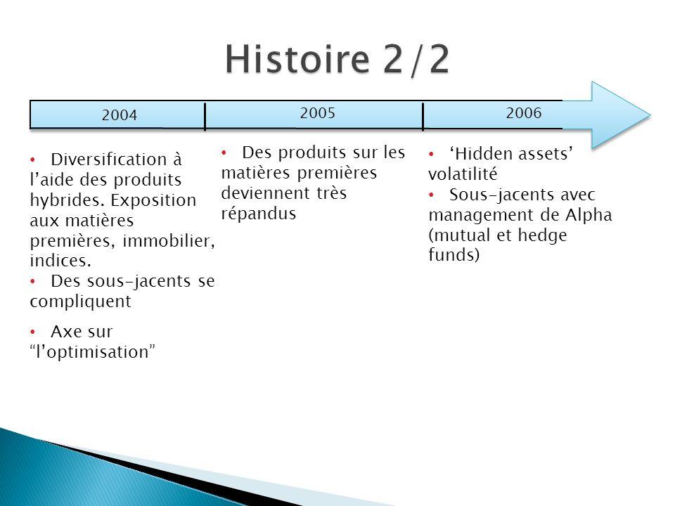 2004 2005 2006 Diversification à laide des produits hybrides. Exposition aux matières premières, immobilier, indices. Des sous-jacents se compliquent