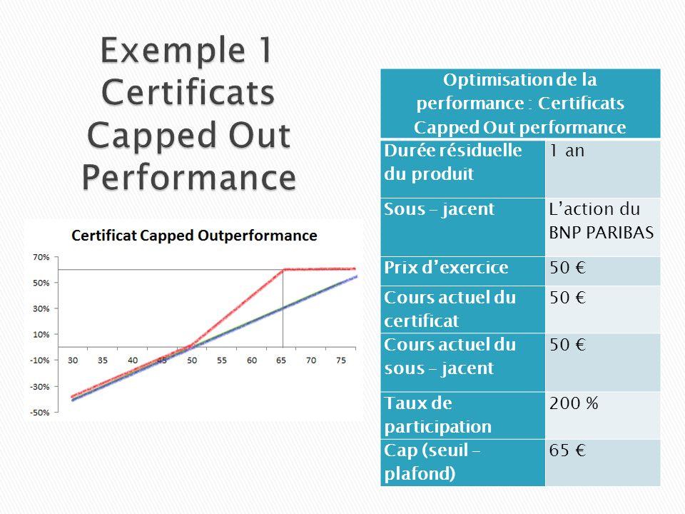 Optimisation de la performance : Certificats Capped Out performance Durée résiduelle du produit 1 an Sous – jacent Laction du BNP PARIBAS Prix dexerci