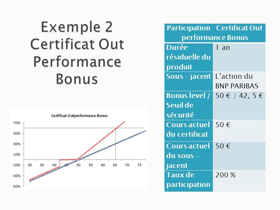 Participation : Certificat Out performance Bonus Durée résiduelle du produit 1 an Sous – jacent Laction du BNP PARIBAS Bonus level / Seuil de sécurité