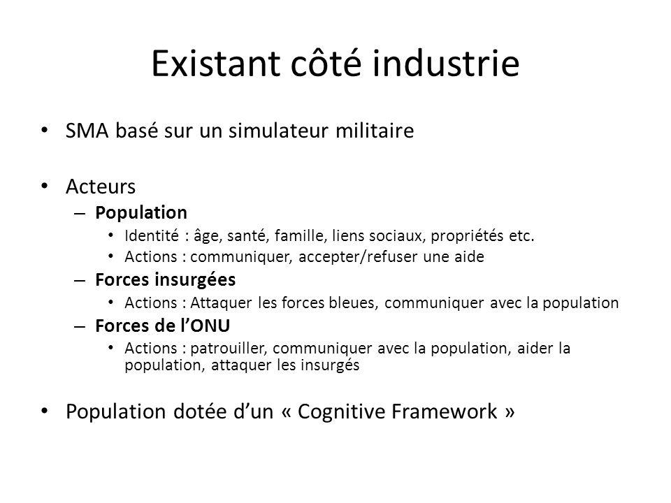 Existant côté industrie SMA basé sur un simulateur militaire Acteurs – Population Identité : âge, santé, famille, liens sociaux, propriétés etc. Actio