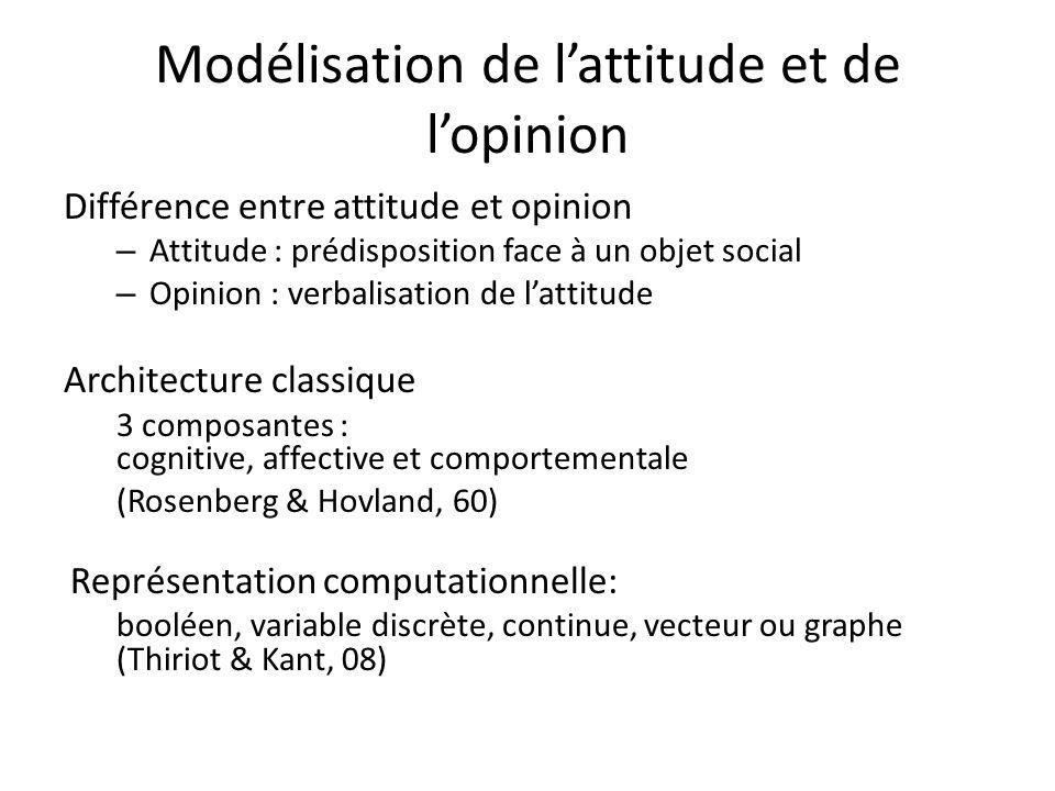 Modélisation de lattitude et de lopinion Différence entre attitude et opinion – Attitude : prédisposition face à un objet social – Opinion : verbalisa