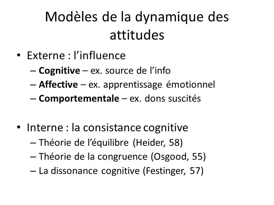 Modèles de la dynamique des attitudes Externe : linfluence – Cognitive – ex. source de linfo – Affective – ex. apprentissage émotionnel – Comportement