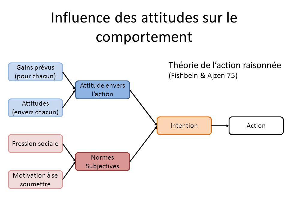 Cognitive Framework Cassidian, projet Athena Attitude envers laction Intention Normes Subjectives Action Gains prévus (pour chacun) Attitudes (envers chacun) Pression sociale Motivation à se soumettre