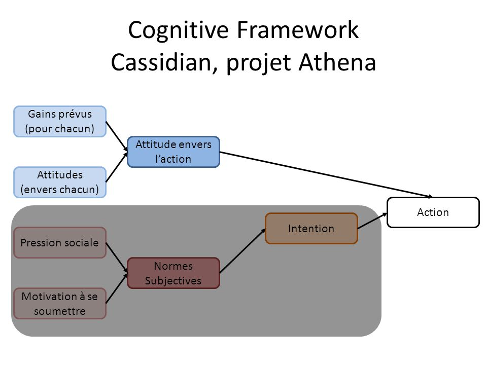 Cognitive Framework Cassidian, projet Athena Attitude envers laction Intention Normes Subjectives Action Gains prévus (pour chacun) Attitudes (envers