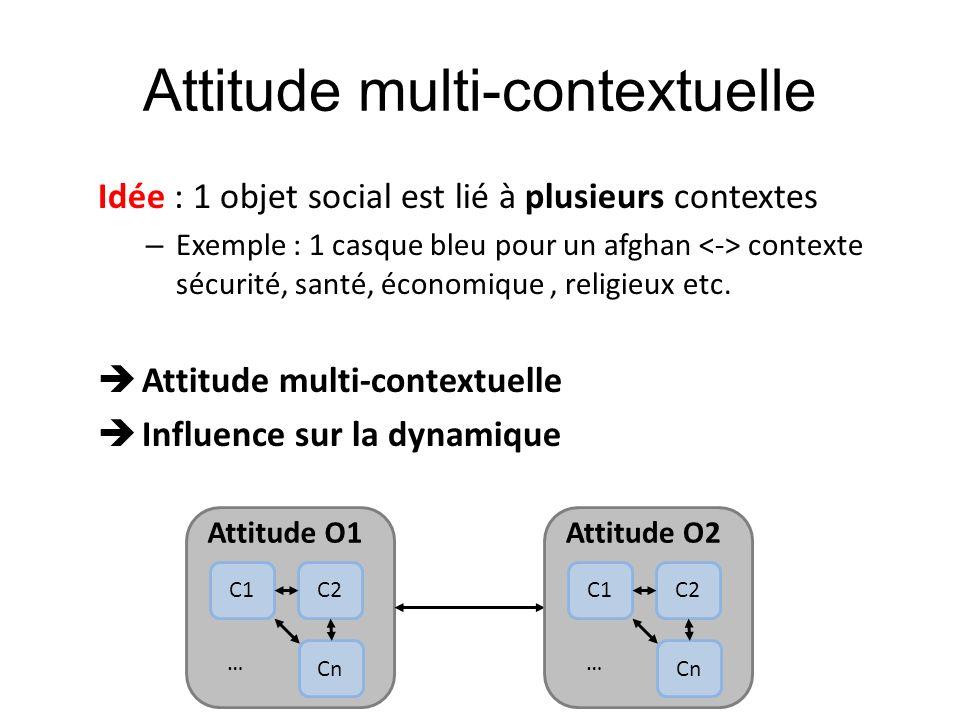 Attitude multi-contextuelle Idée : 1 objet social est lié à plusieurs contextes – Exemple : 1 casque bleu pour un afghan contexte sécurité, santé, éco