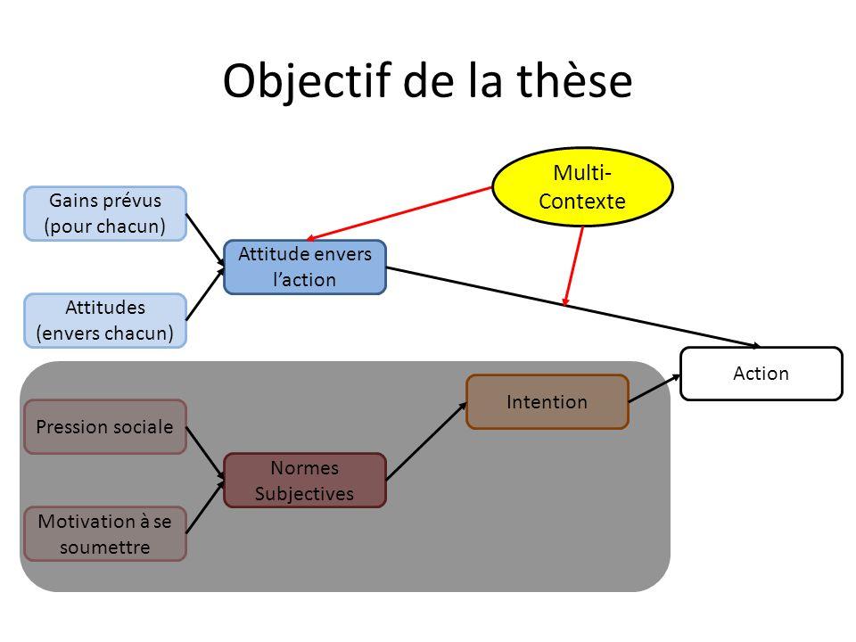 Objectif de la thèse Attitude envers laction Intention Normes Subjectives Action Gains prévus (pour chacun) Attitudes (envers chacun) Pression sociale