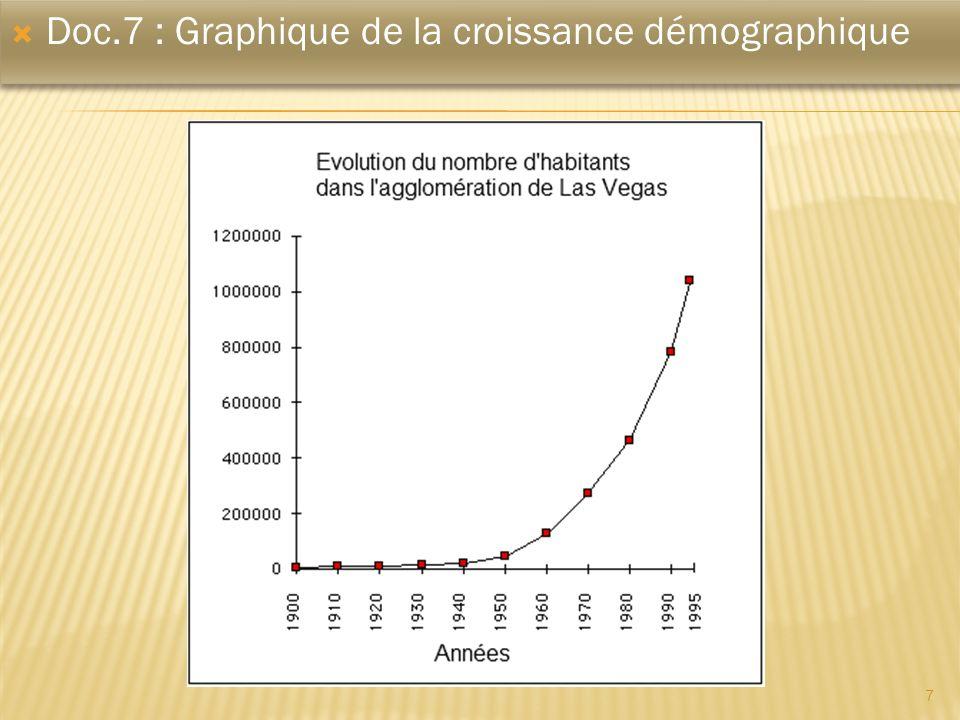 7 Doc.7 : Graphique de la croissance démographique