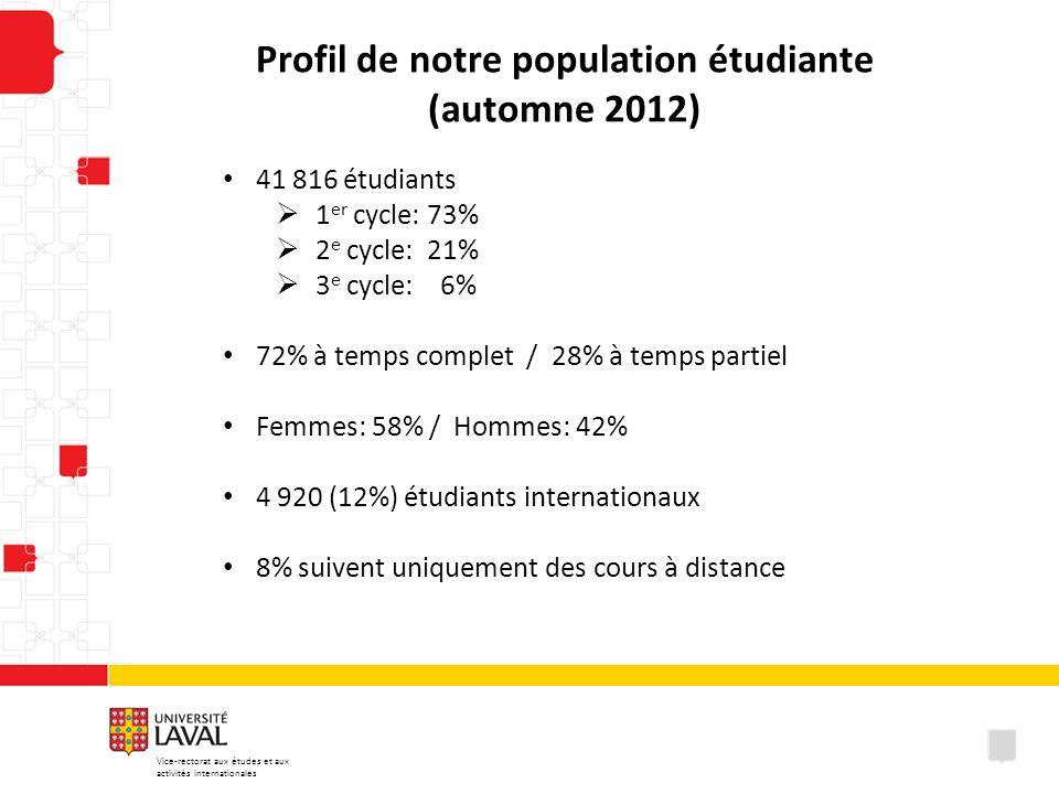 Profil de notre population étudiante (automne 2012) 41 816 étudiants 1 er cycle: 73% 2 e cycle: 21% 3 e cycle: 6% 72% à temps complet / 28% à temps pa