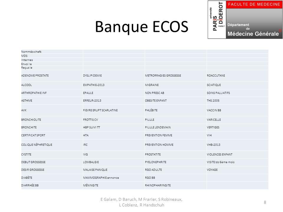 Banque ECOS Nommés-chefs MDS Internes Envoi le Reçus le ADENOME PROSTATEDYSLIPIDEMIEMETRORRAGIES GROSSESSEROACCUTANE ALCOOLEMPATHIE-2013MIGRAINESCIATIQUE ARTHROPATHIE INFEPAULENON PRESC ABSOINS PALLIATIFS ASTHMEERREUR-2013OBESITE ENFANTTHS 2005 AVKFIEVRE ERUPT SCARLATINEPHLÉBITEVACCIN BB BRONCHIOLITEFROTTIS CVPILULEVARICELLE BRONCHITEHBP SUIVI TTPILULE LENDEMAINVERTIGES CERTIFICAT SPORTHTAPREVENTION FEMMEVIH COLIQUE NÉPHRETIQUEIRCPREVENTION HOMMEVHB-2013 CYSTITEIVGPROSTATITEVIOLENCES ENFANT DEBUT GROSSESSELOMBALGIEPYELONEPHRITEVISITE bb 6ème mois DESIR GROSSESSEMALAISE PANIQUERGO ADULTEVOYAGE DIABÈTEMAMMOGRAPHIE annonceRGO BB DIARRHÉE BBMÉNINGITERHINOPHARYNGITE E Galam, D Baruch, M Frarier, S Robineaux, L Coblenz, R Handschuh 8