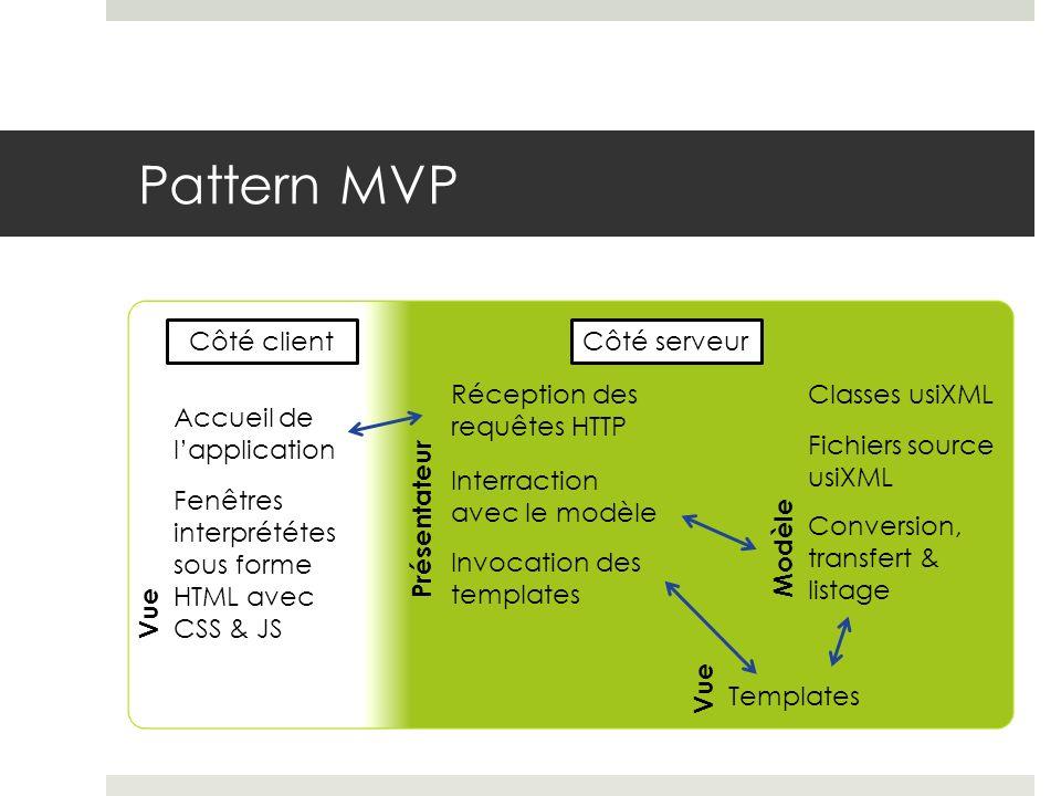 Côté clientCôté serveur Fenêtres interprététes sous forme HTML avec CSS & JS Réception des requêtes HTTP Interraction avec le modèle Classes usiXML Te