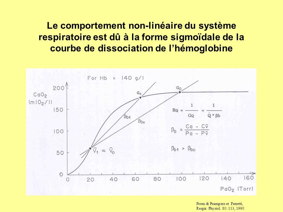 Le comportement non-linéaire du système respiratoire est dû à la forme sigmoïdale de la courbe de dissociation de lhémoglobine From di Prampero et Fer