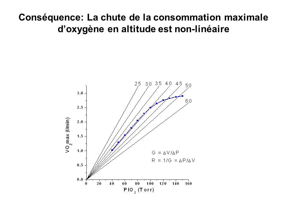 Conséquence: La chute de la consommation maximale doxygène en altitude est non-linéaire